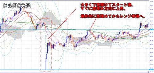 ドル円窓埋めチャート