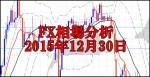 桜庭和志引退を感じさせるRIZIN青木真也戦からアラフォーを想う【2015年12月30日FX相場分析】