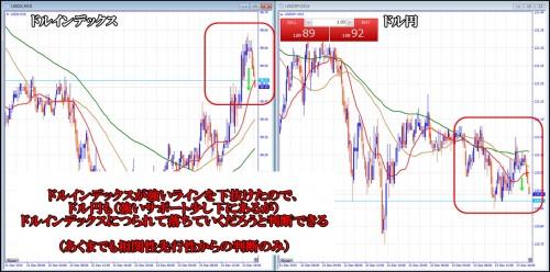 ドル円とドル指数の相関性
