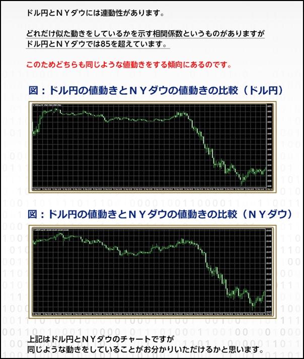 NYダウとドル円