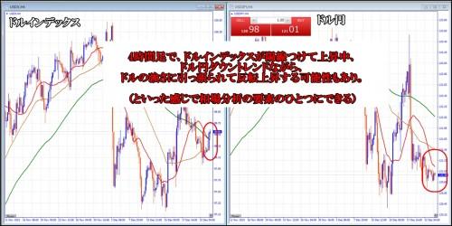 ドル円ドル指数相関性