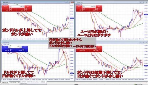 相関性通貨ペア例2