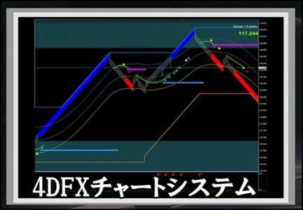 4DFXチャート