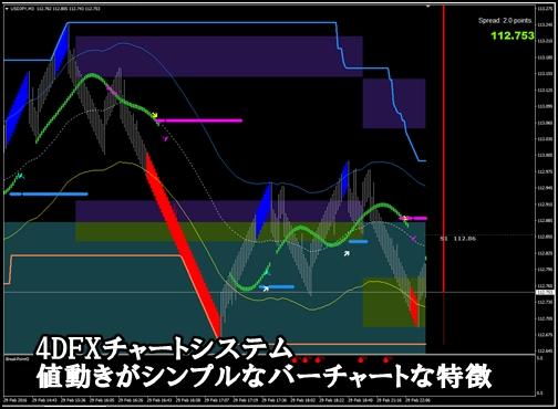 4dfxチャート画像