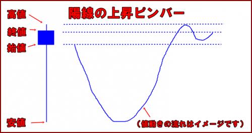 陽線ピンバー形