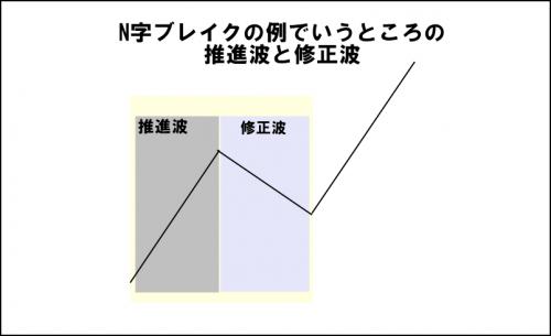 エリオット波動推進波と修正波