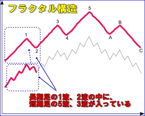 エリオット波動 フラクタル構造