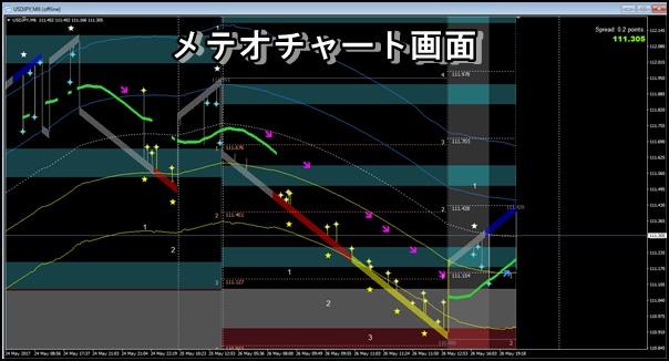 メテオチャート画面