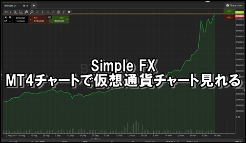 simplefxチャート