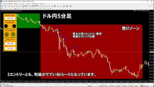 モントレFX売りゾーン例
