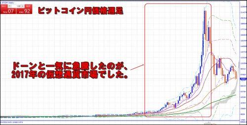 ビットコイン価格週足