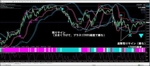 プロトリFX検証ドル円2