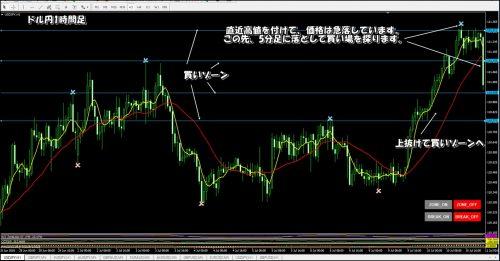 ドル円1時間足ゾーンロジックチャート
