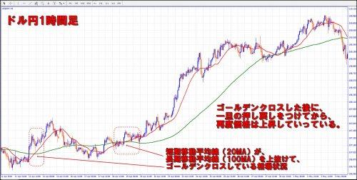 FXゴールデンクロスチャート図