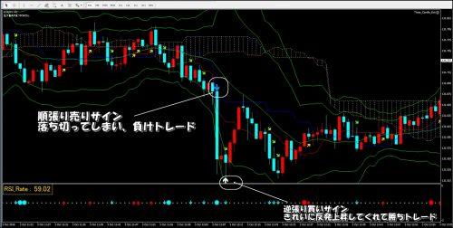 ユーロ円1分足検証チャート