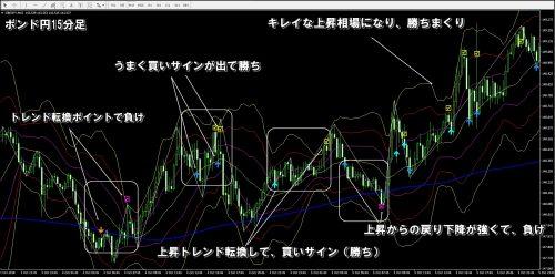 ポンド円15分足チャート