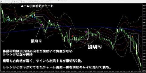 ユーロ円15分足チャート