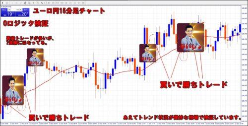 グローバルドリームFX検証ユーロ円