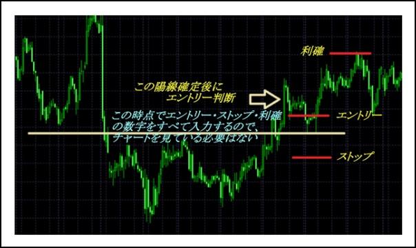 ぷーさん式FX輝チャート