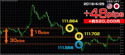 ドル円トレード例