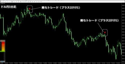 ドル円5分足チャート検証