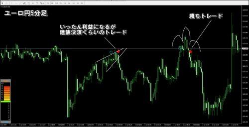 ユーロ円5分足売りサイン
