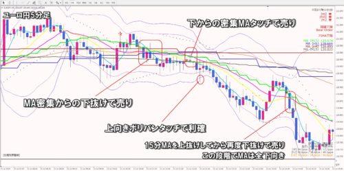 ユーロ円5分足チャート検証
