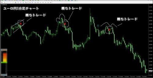ユーロ円5分足検証