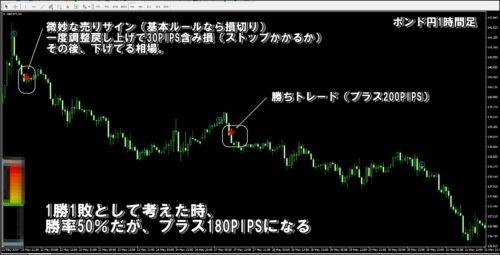 ポンド円1時間足トレード検証