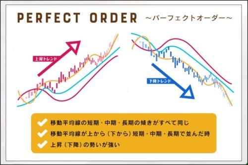FXパーフェクトオーダー