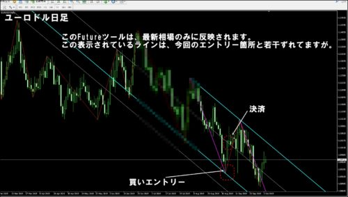 ユーロドル日足チャート
