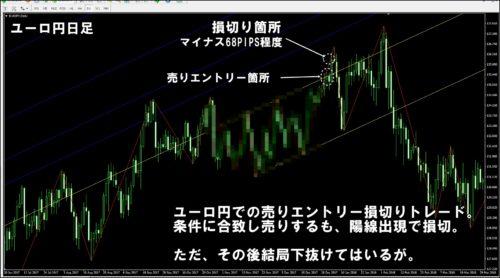 ユーロ円日足損切りトレード検証