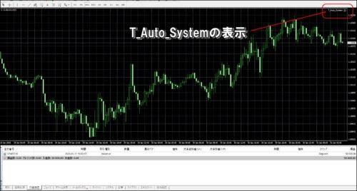 T auto systemチャート画像