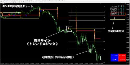 ポンド円チャート検証