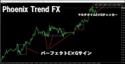 phoenixtrendfx chart