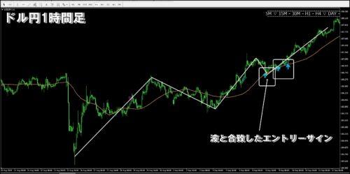 パーフェクトツールの検証ドル円