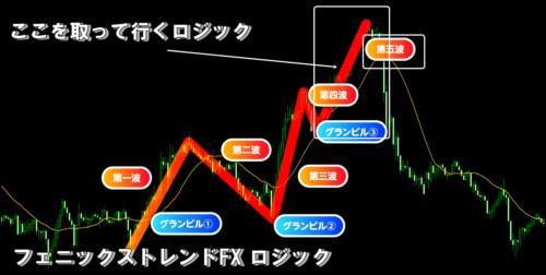 Phonix trend fx logic
