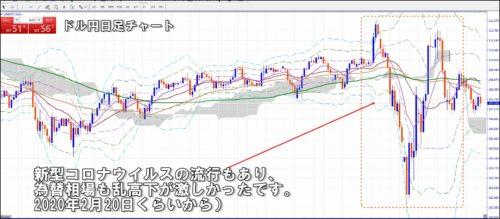 ドル円日足チャート