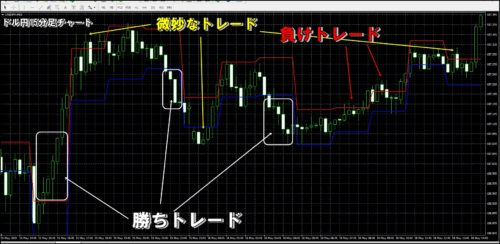 ドル円15分足トワイライトゾーン検証