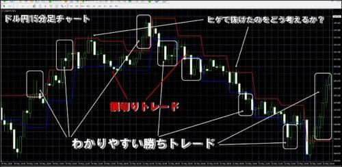 トワイライトゾーン検証ドル円
