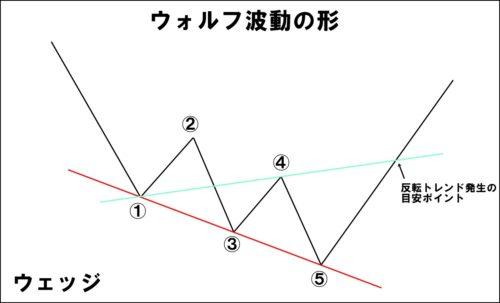 ウォルフ波動の形